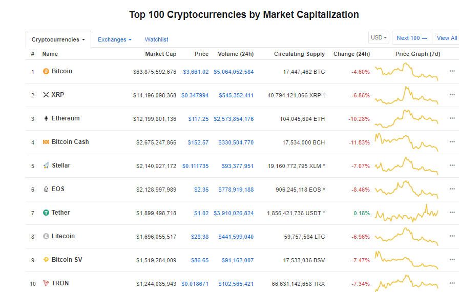 Top 10 Market Cap Dec 27