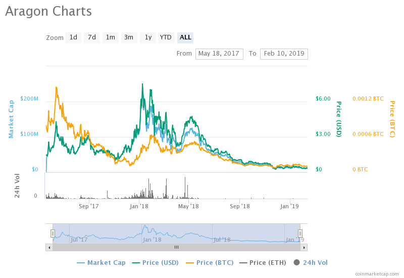 ant cryptocurrency price
