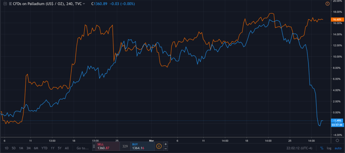 palladium vs bitcoin