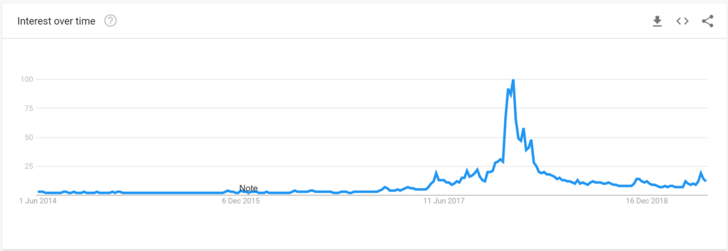 trends in bitcoin
