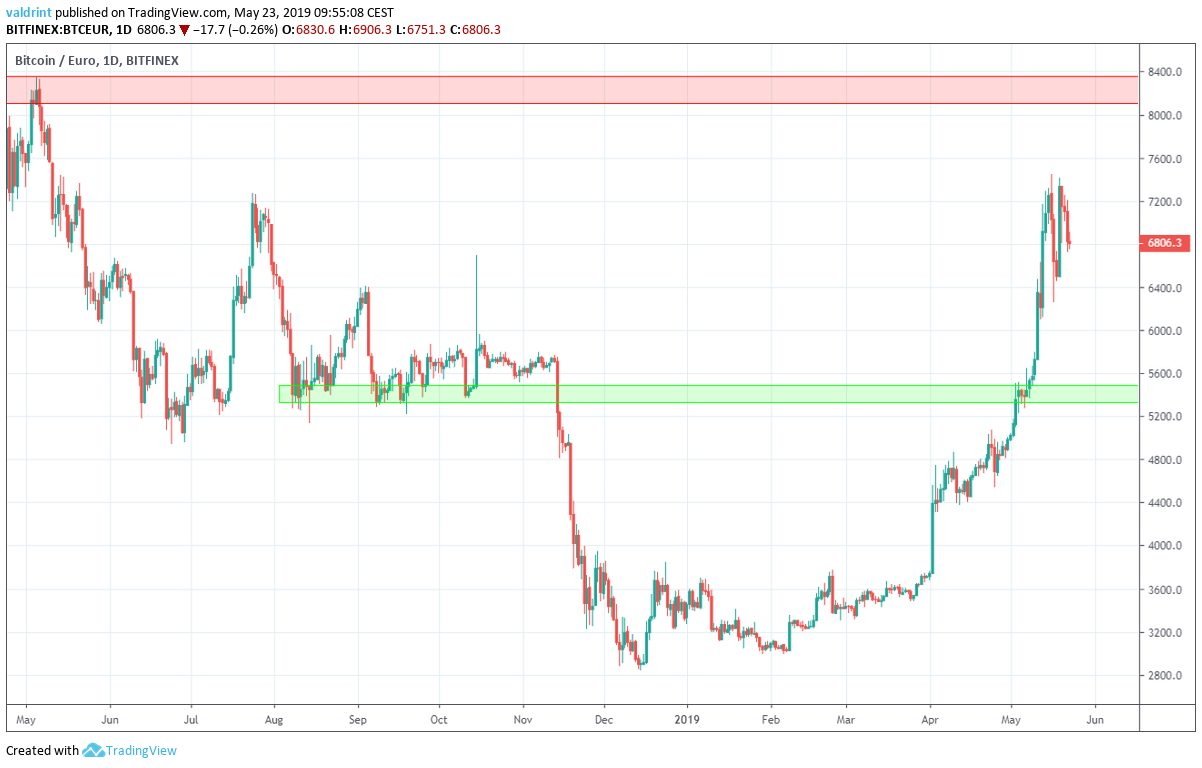 BTC euro support