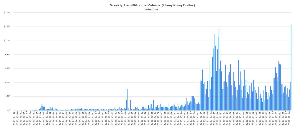Bitcoin Trading in Localbitcoins reached an ATH last week in Hong Kong