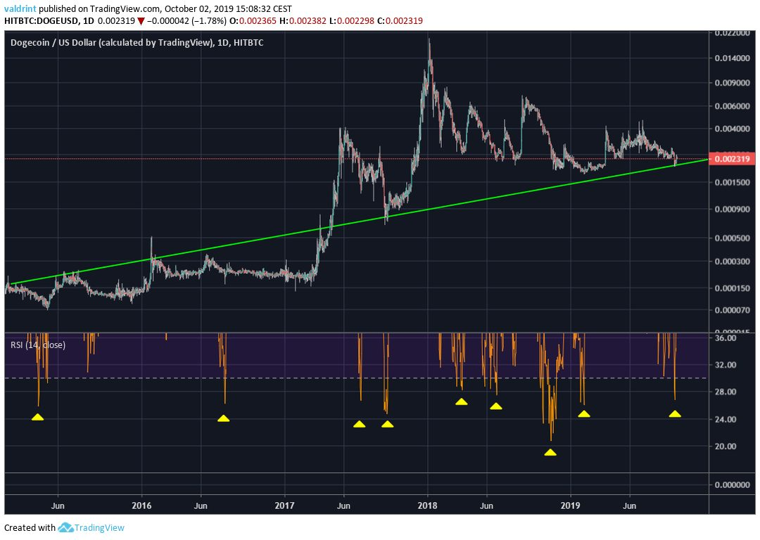 doge cryptocurrency prediction