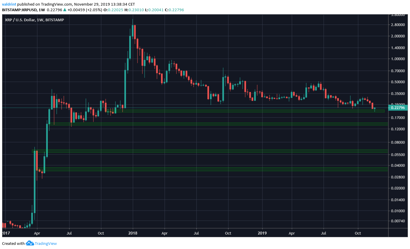 XRP Logarithmic Price