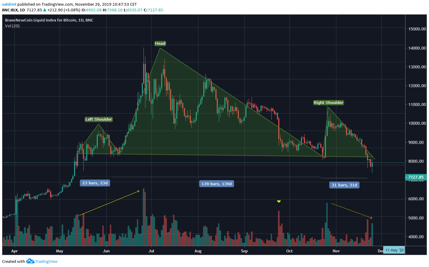 Bitcoin Head and Shoulders