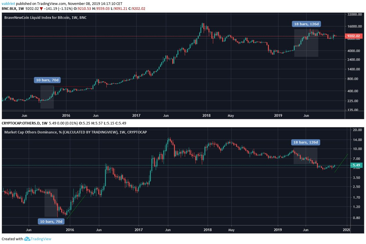 BTC Alt similarity
