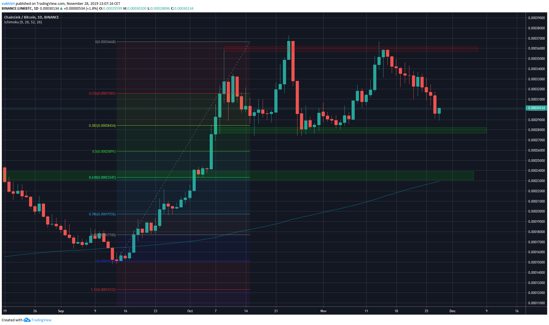 Link Likely Retracement