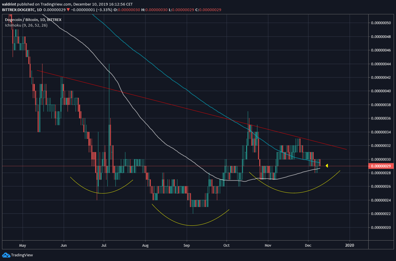 Dogecoin Inverse H&S