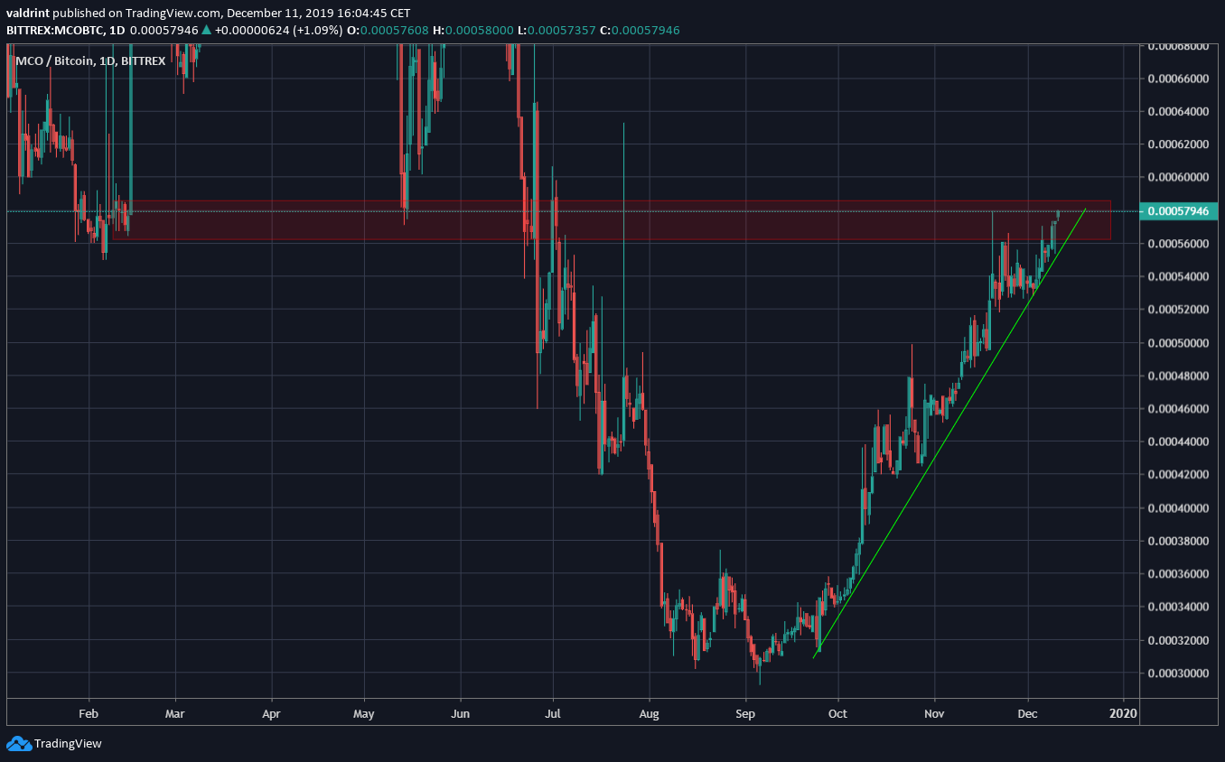 MCO Resistance