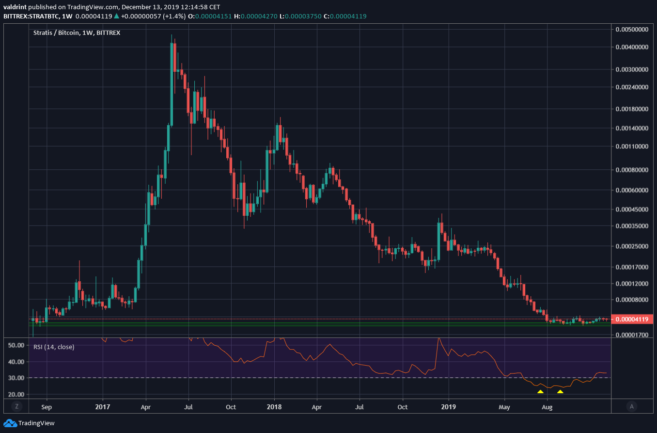 Stratis All-Time Low