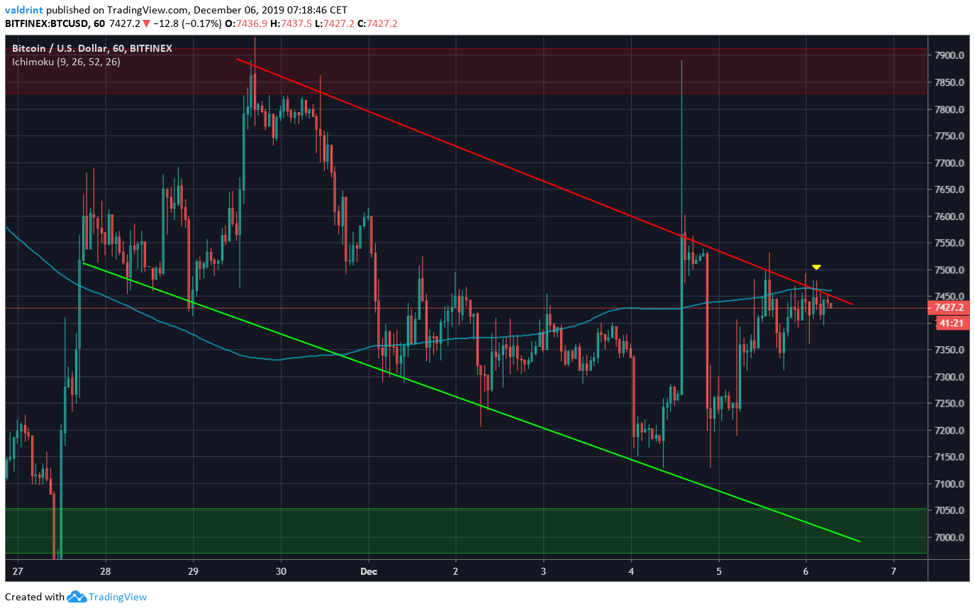 Bitcoin Descending Channel