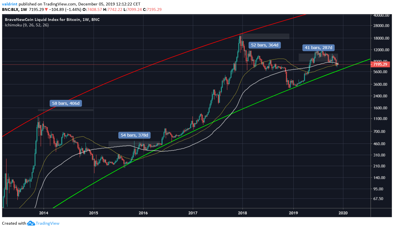 Bitcoin Moving Average Predictions