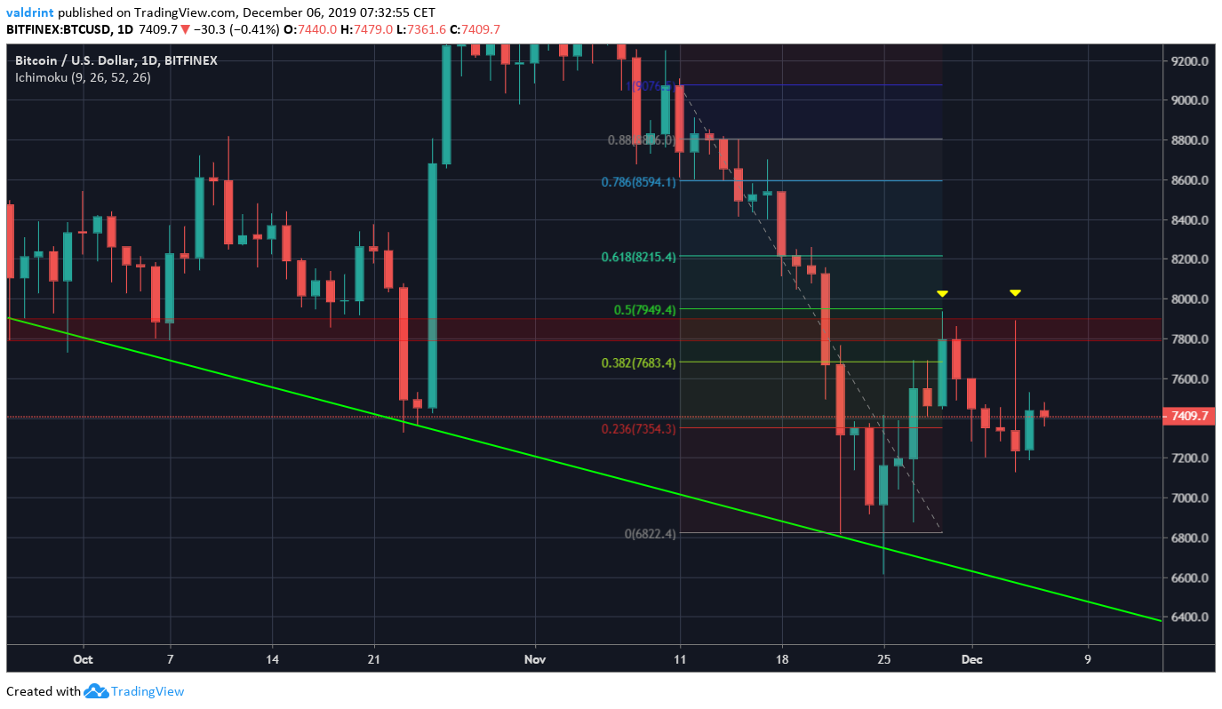 Bitcoin Retracement