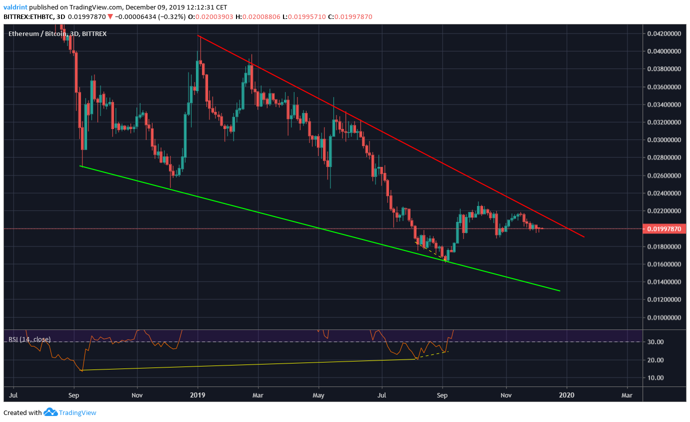 Ethereum Wedge Divergence