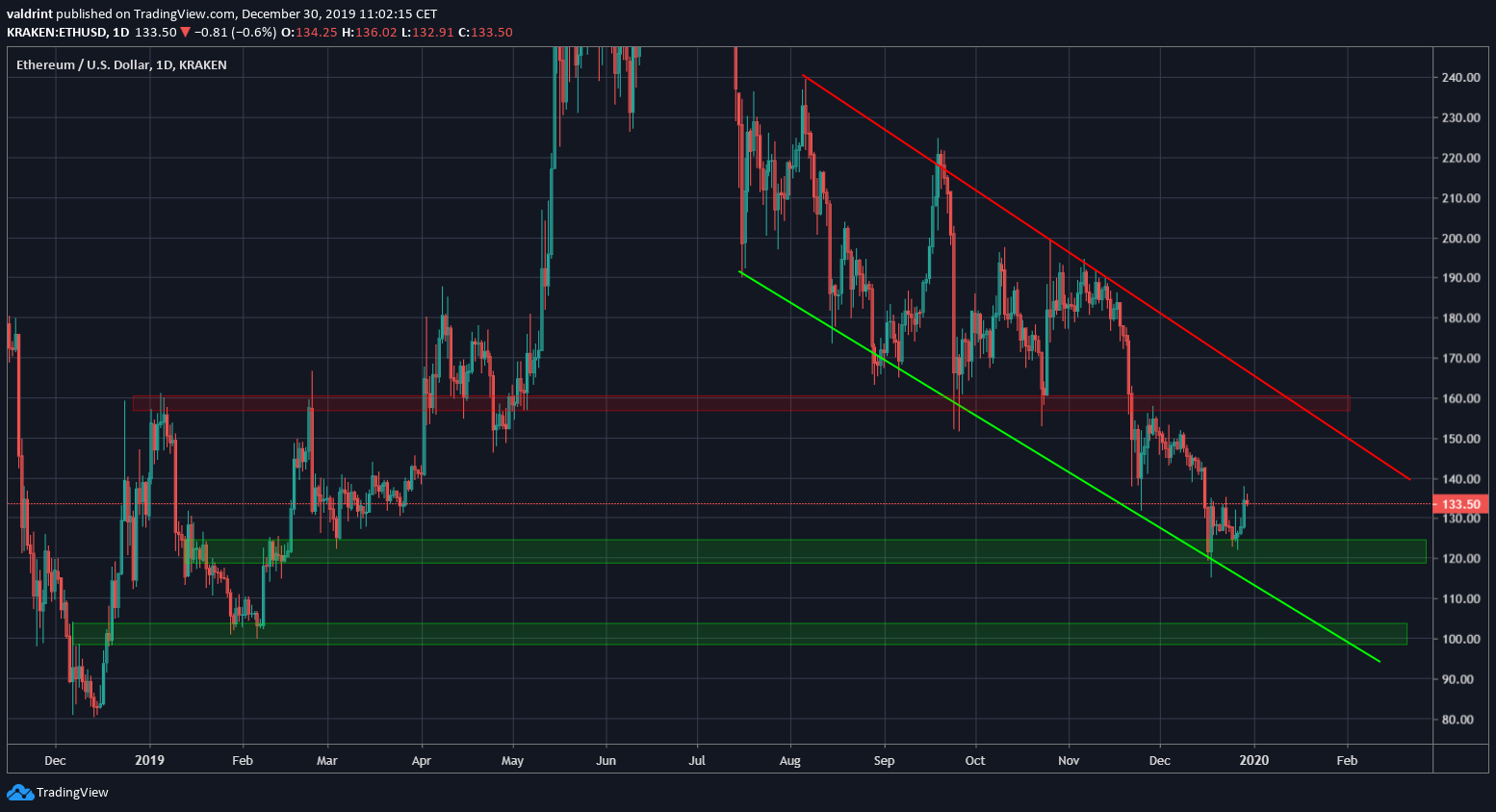 Ethereum Channel