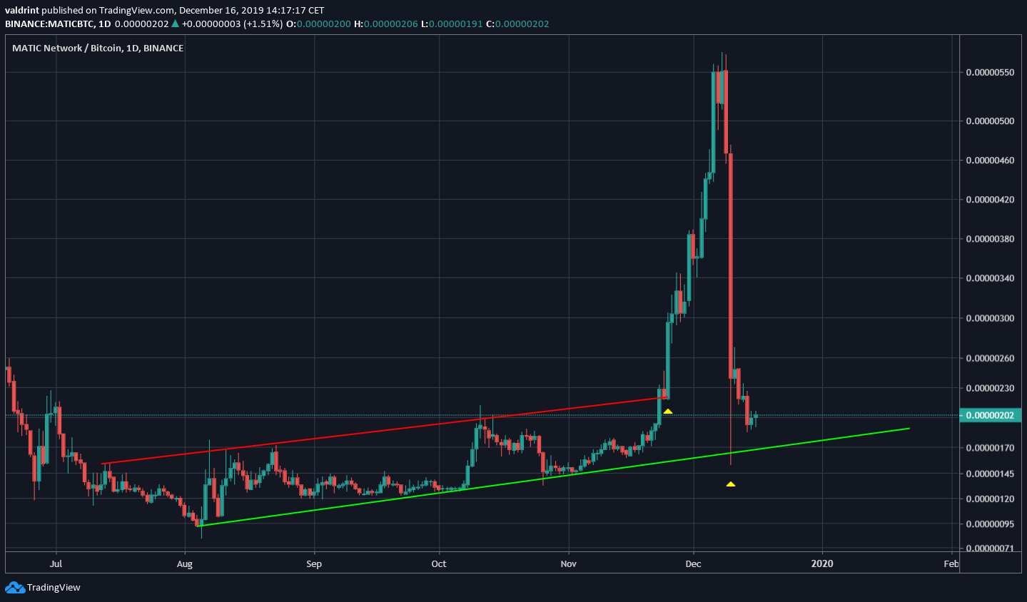 MATIC Ascending Support