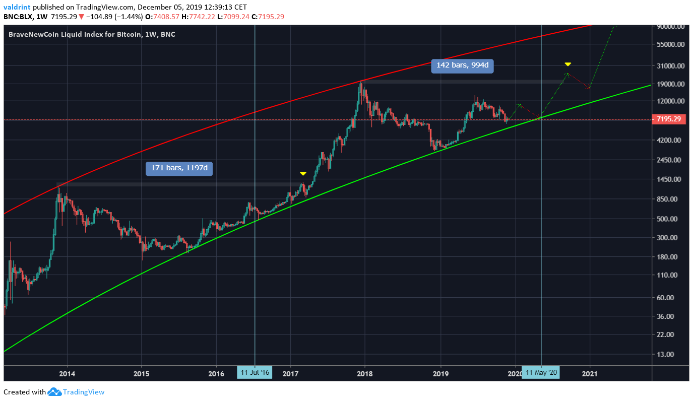 Bitcoin Prediction