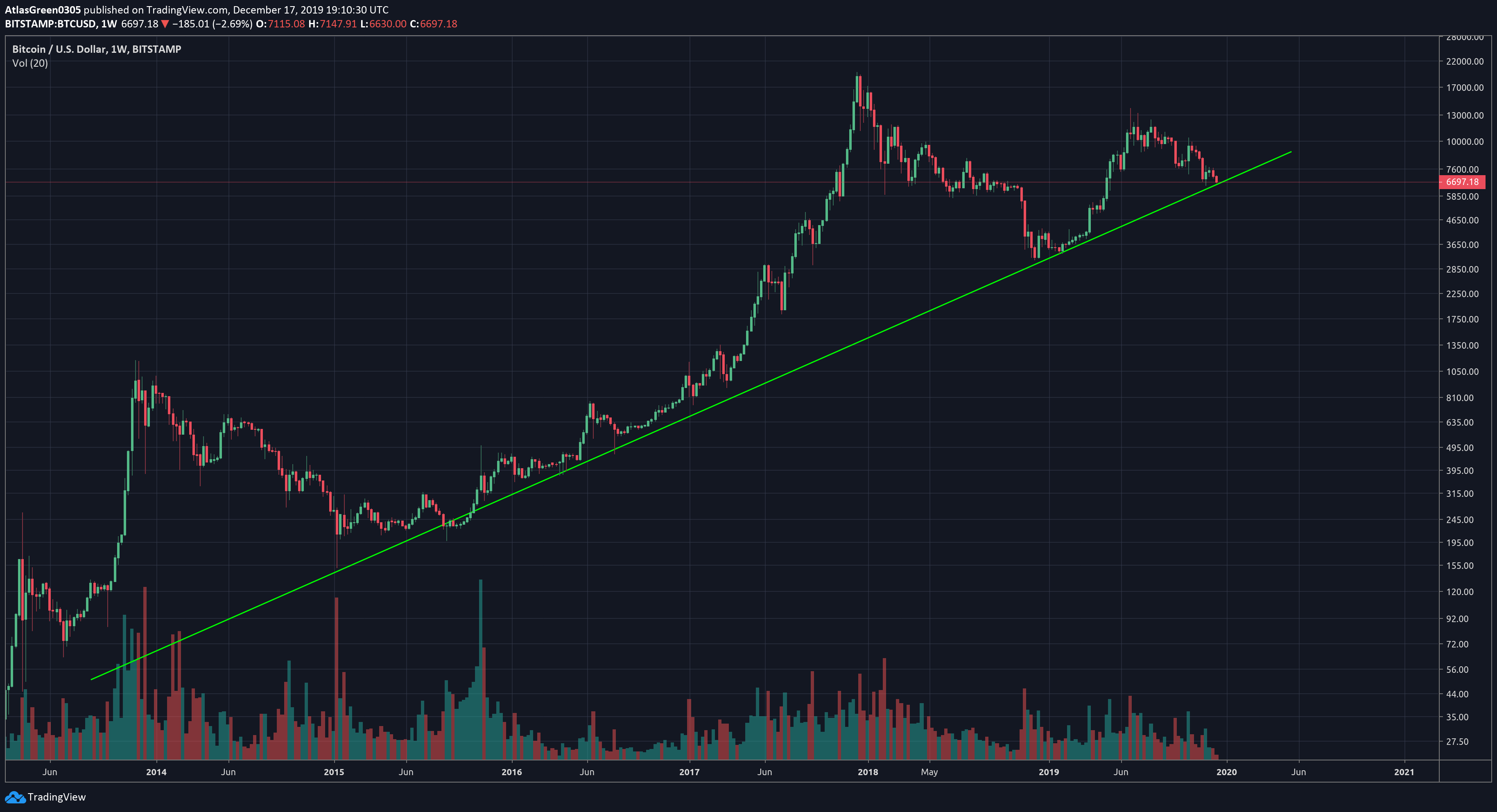 TradingView Weekly Chart for Bitcoin.