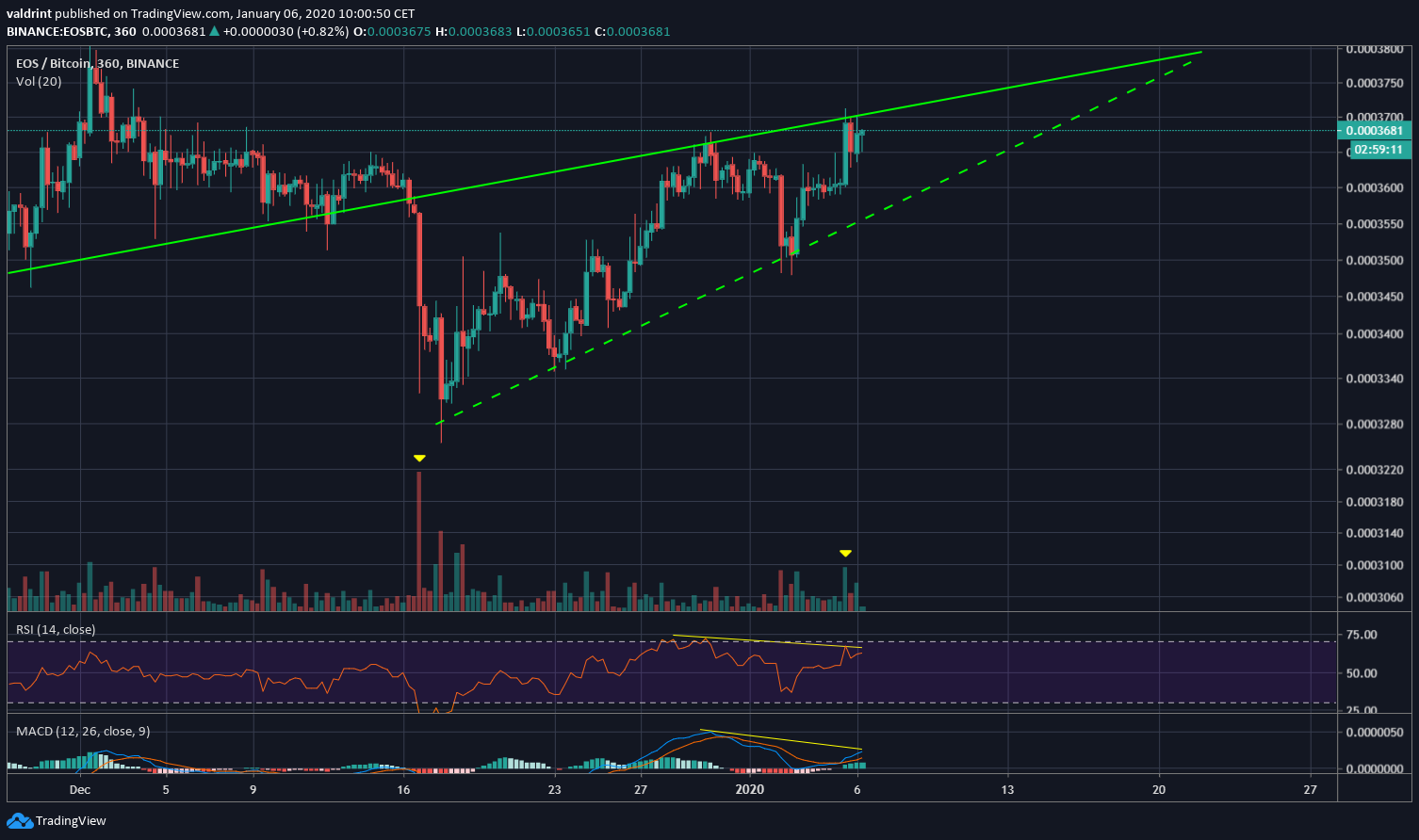 EOS Ascending Wedge