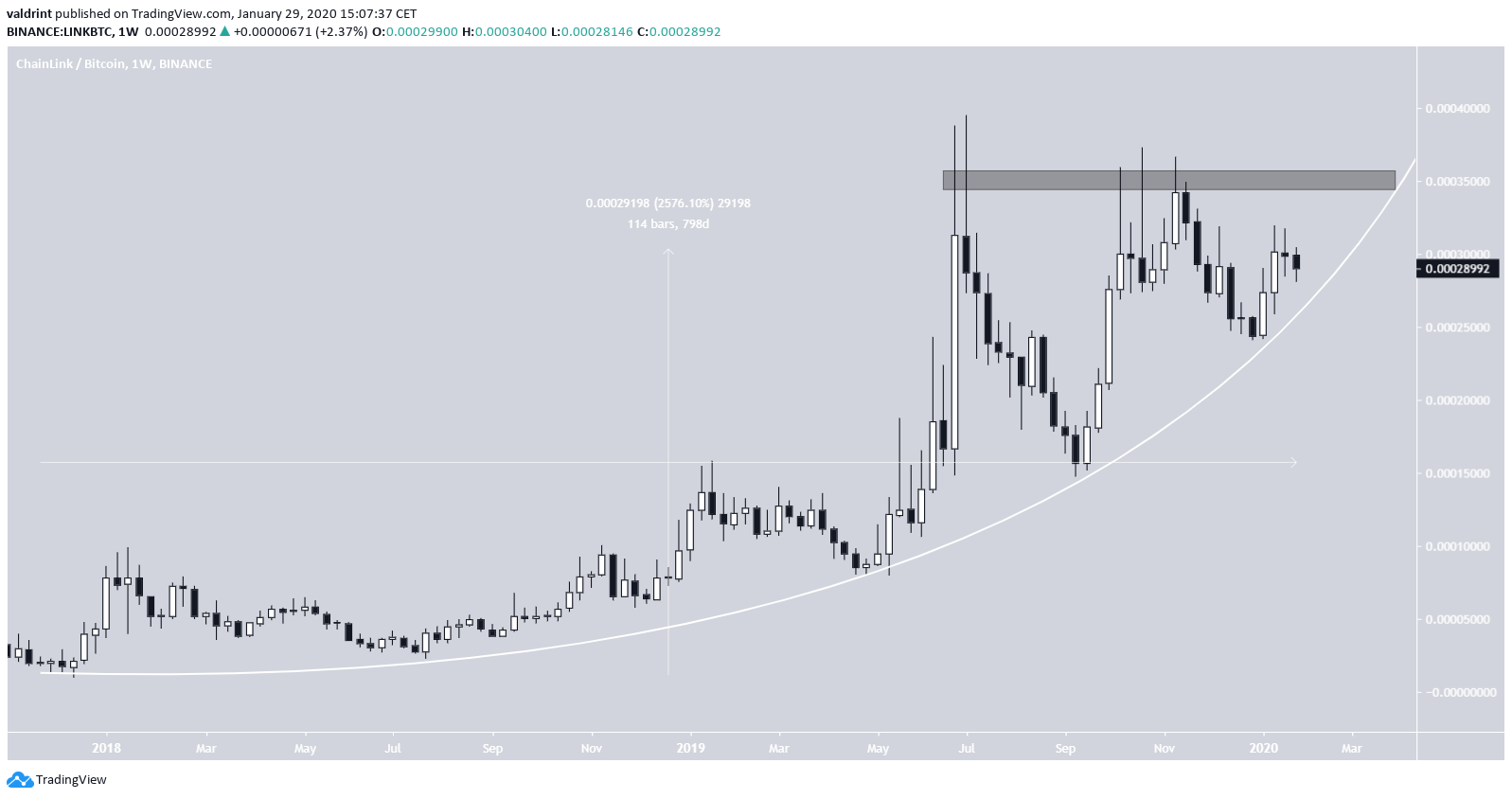 LINK Parabolic Support