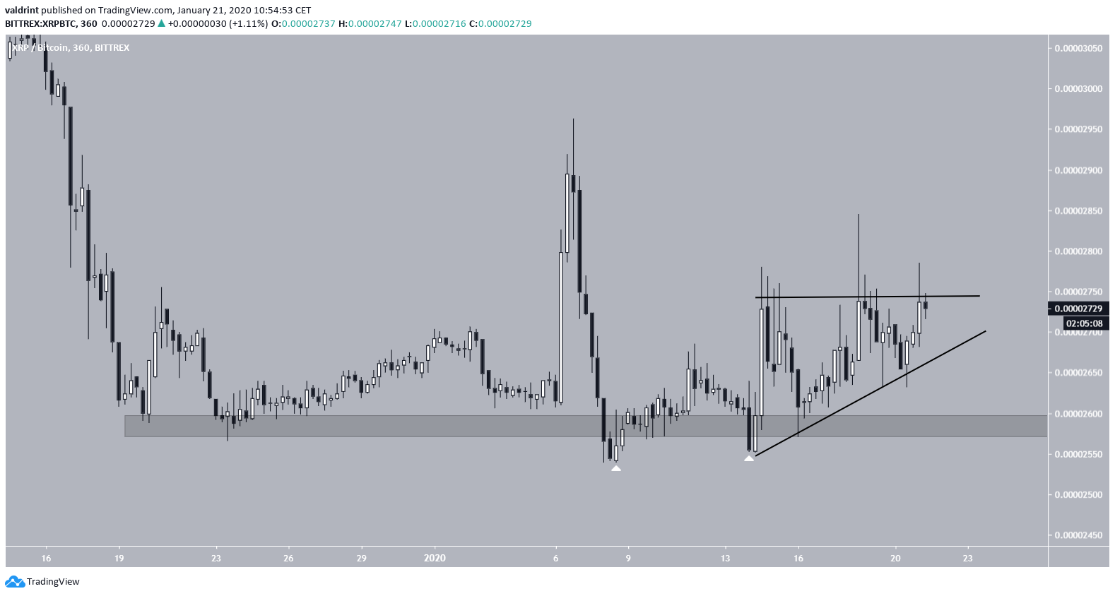 XRP Ascending Triangle