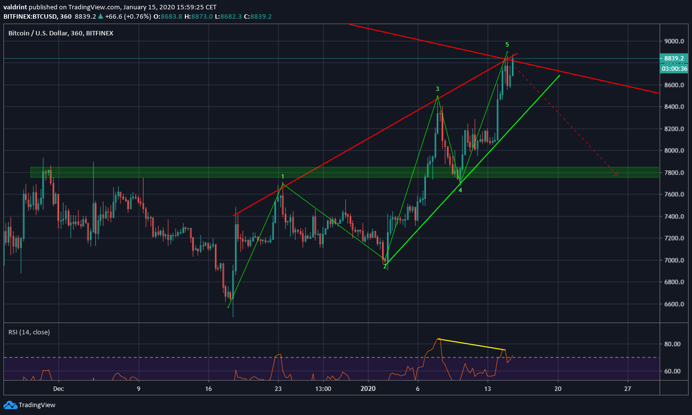 Bitcoin Ascending Wedge