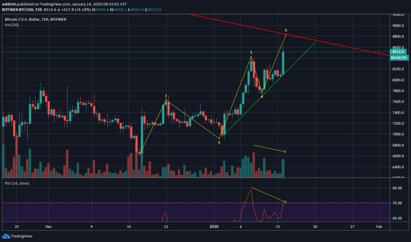 Bitcoin Five Wave Formation