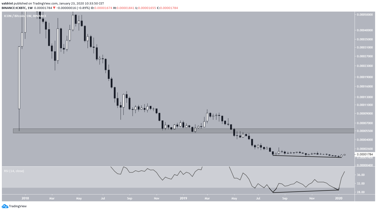 ICX All-Time Low