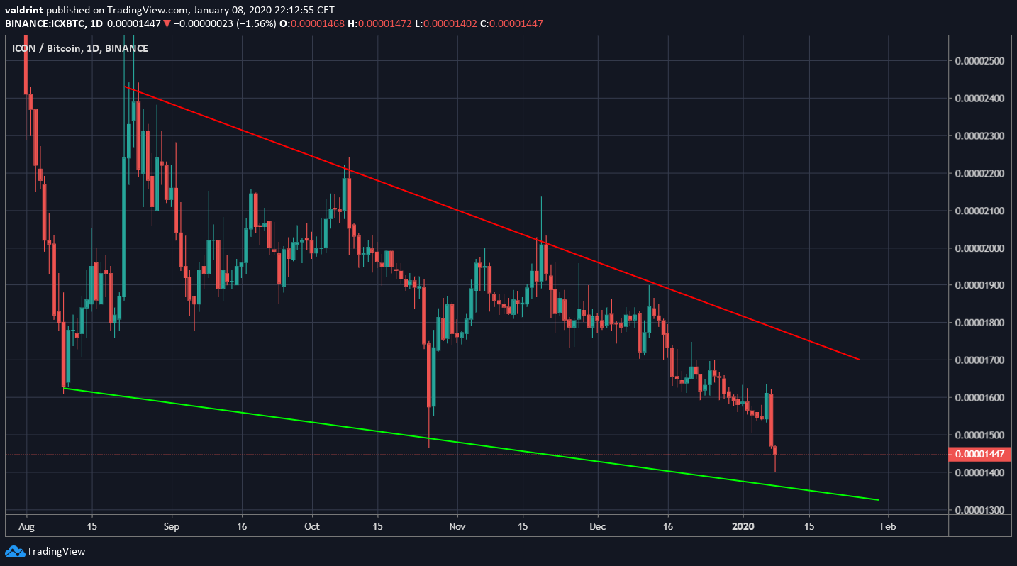 ICX Descending Wedge