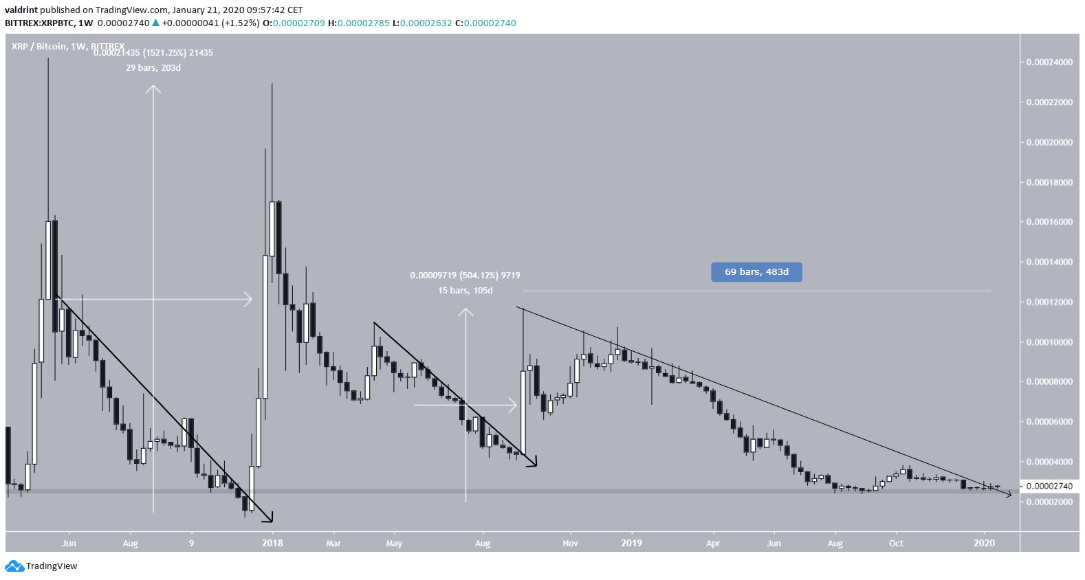 XRP Price Breakout