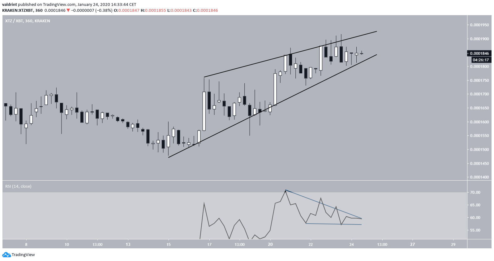 Tezos Ascending Wedge