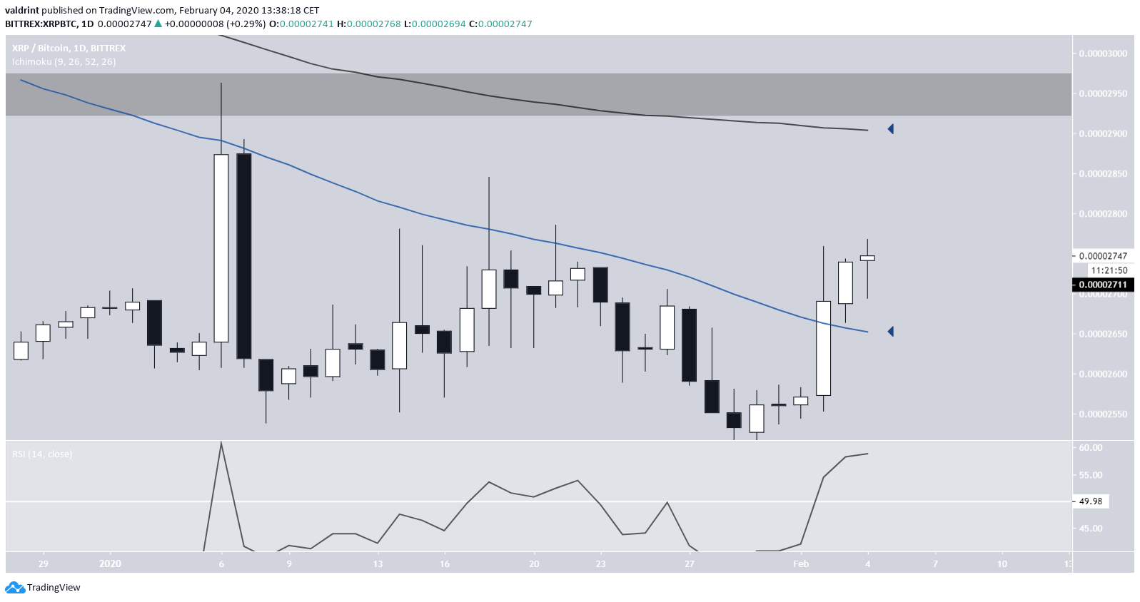 Moving Averages XRP