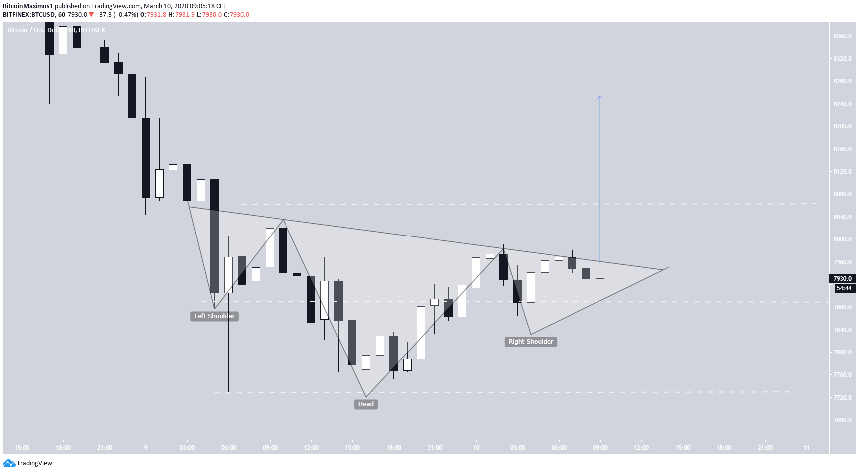 BTC Inverse Head and Shoulders