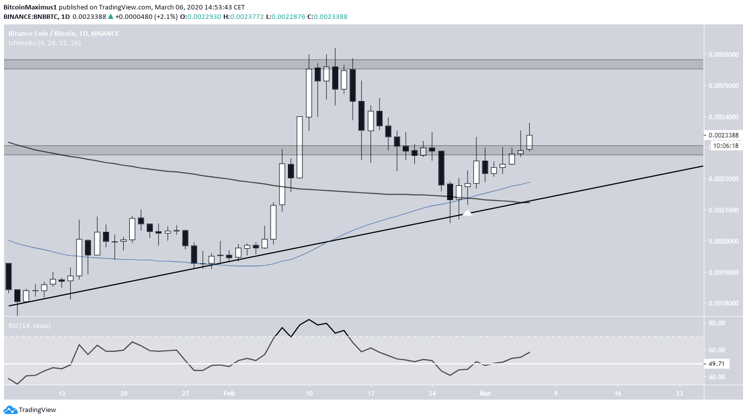 BNB Ascending Support