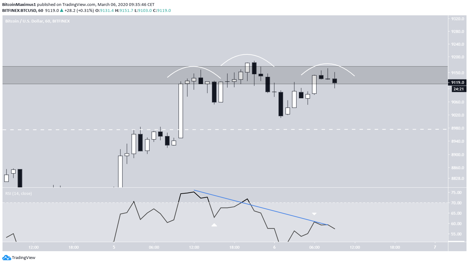 Bitcoin Bearish Divergence
