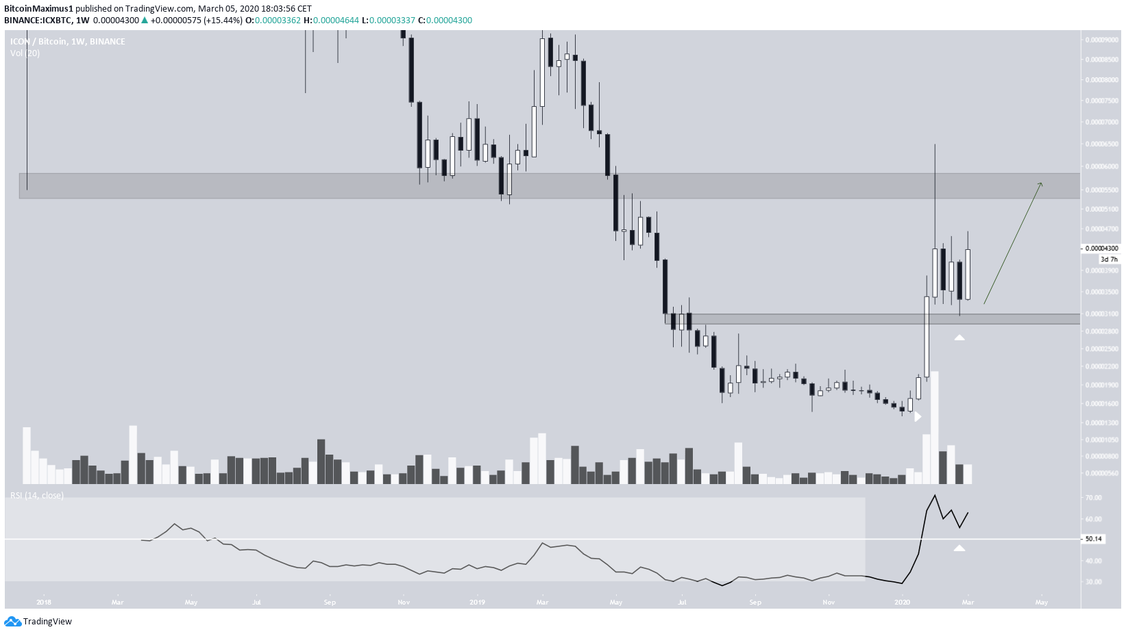 ICX Weekly Breakout