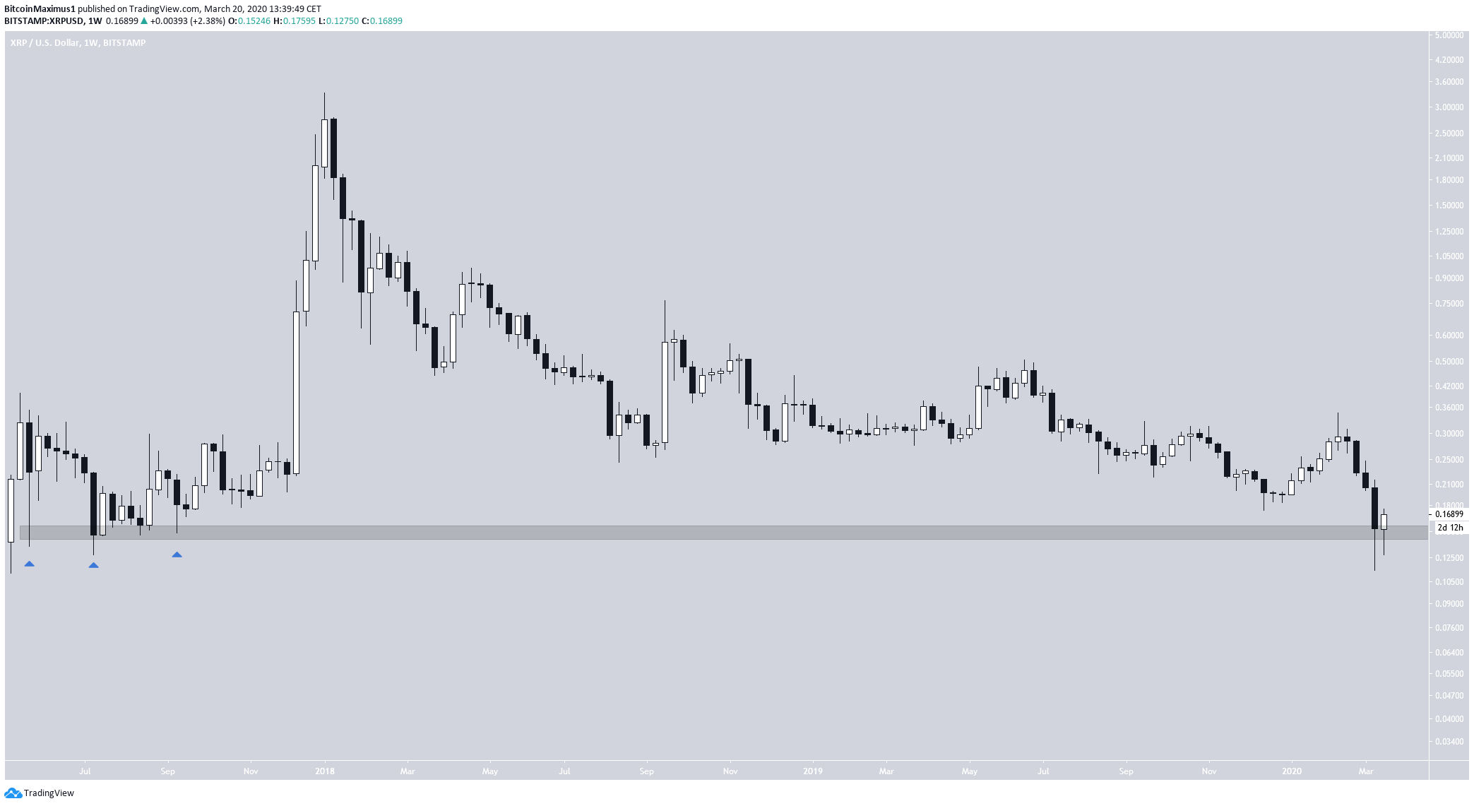 XRP Support