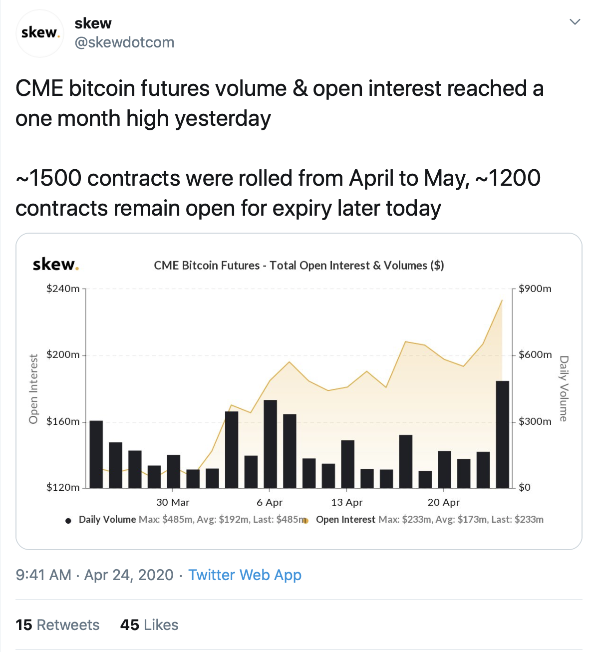 how to buy bitcoin futures cme