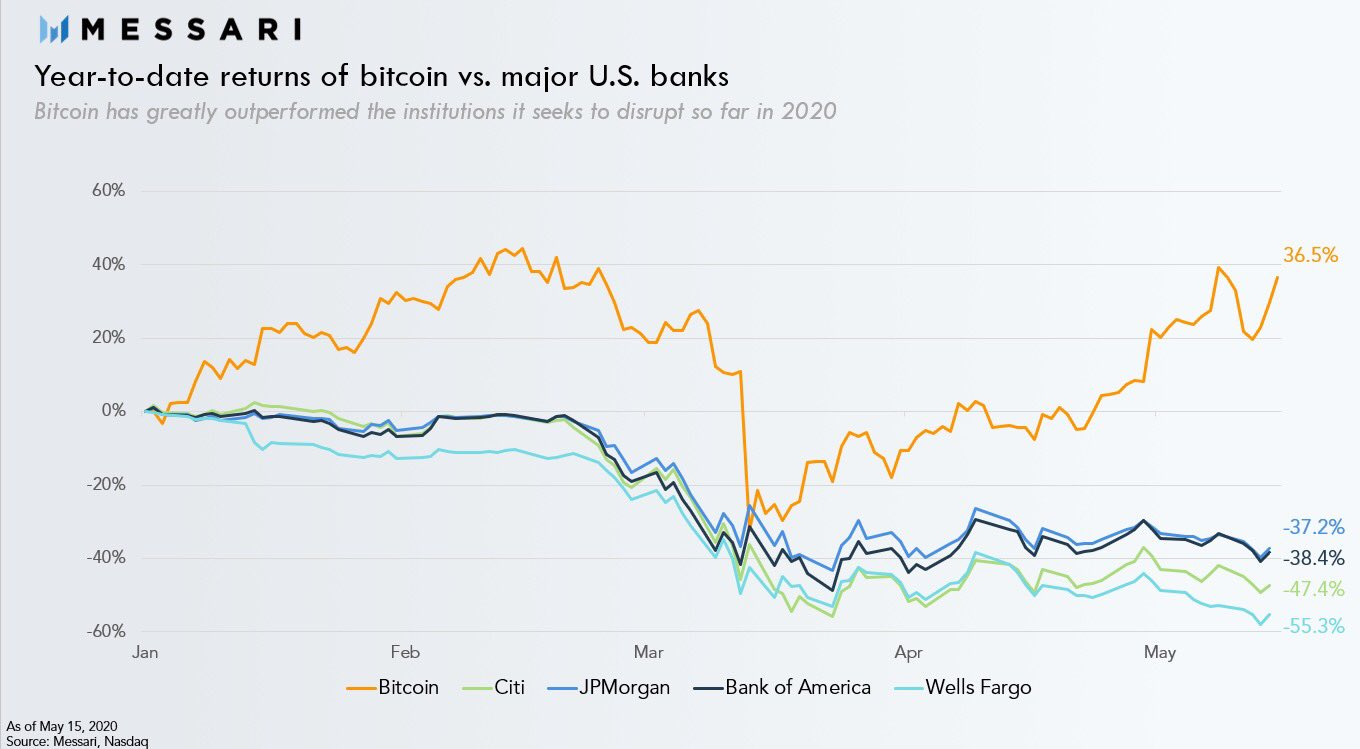 Bitcoin Outperforming U.S. banking stocks
