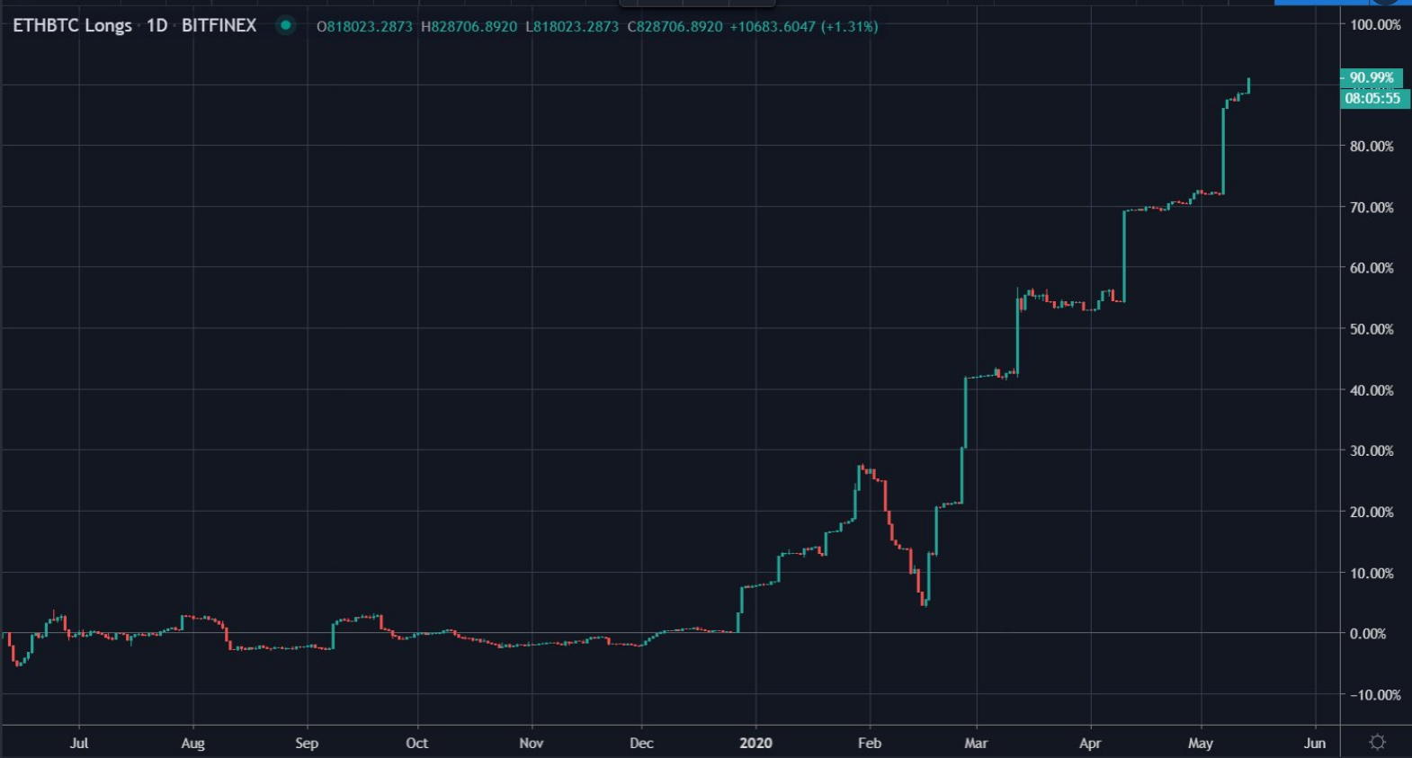 Bitfinex ETH Longs at 90%
