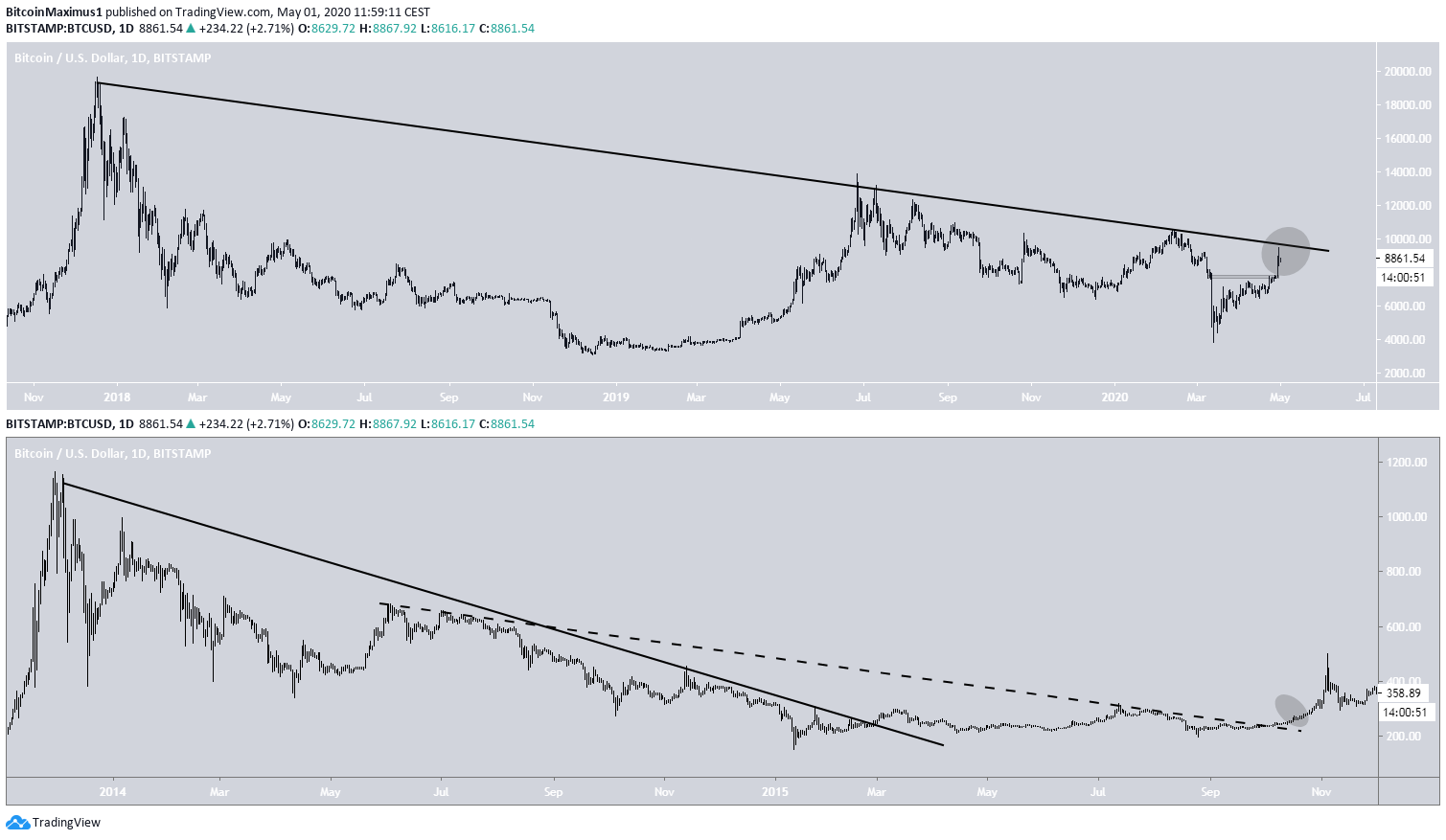Bitcoin Side-By-Side comparison
