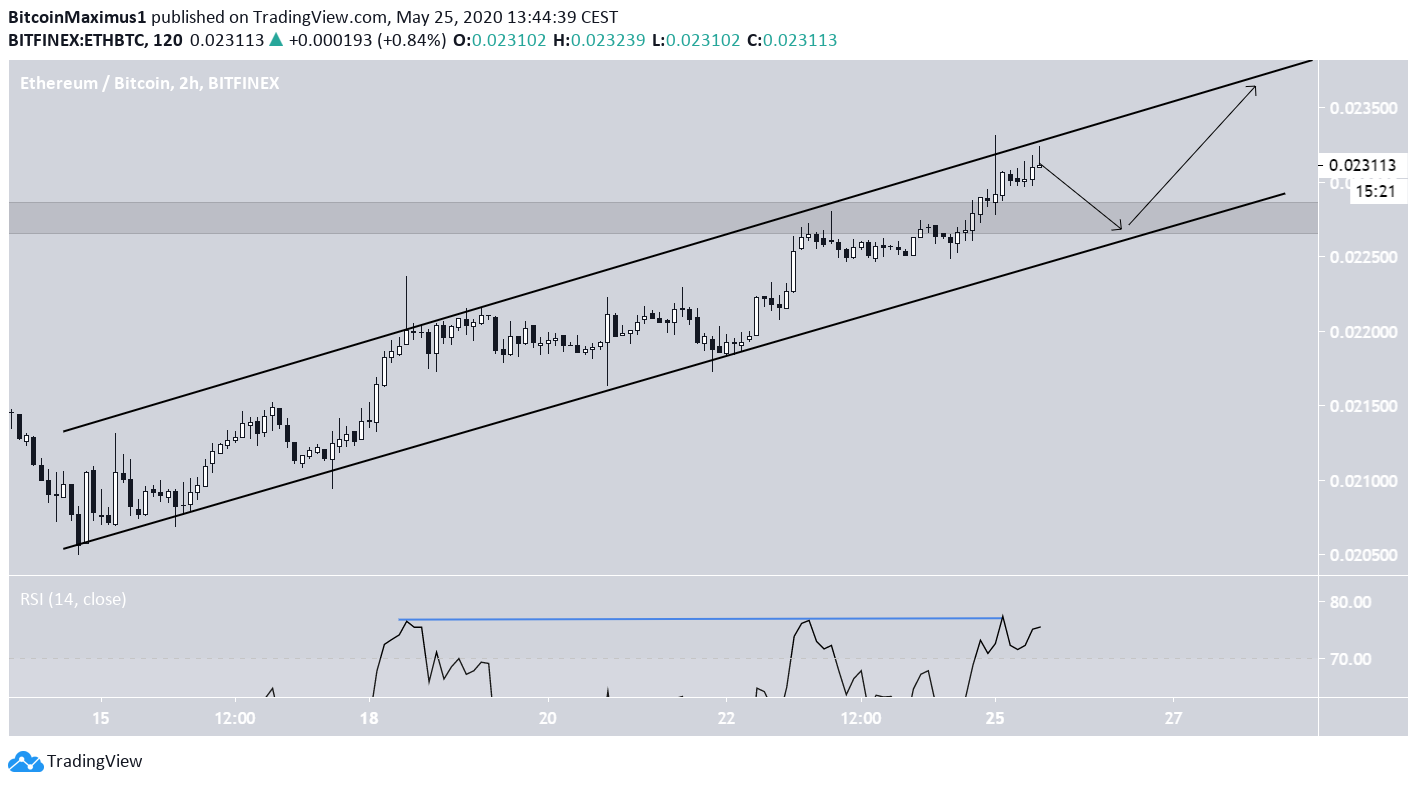 Ethereum Ascending CHannel