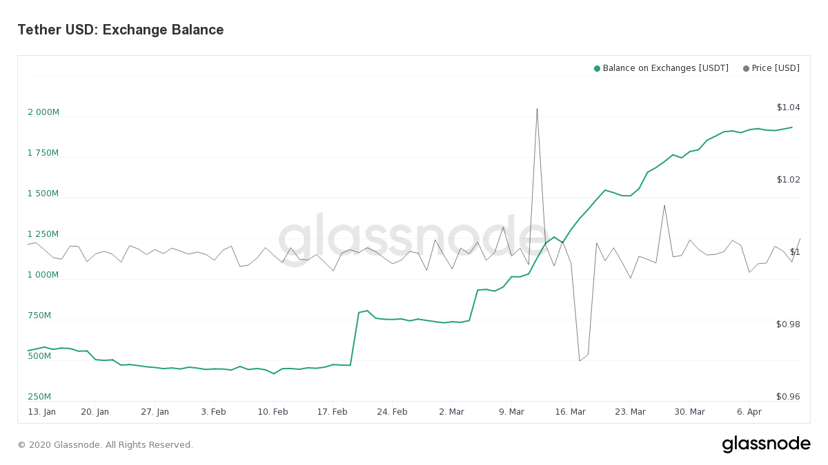 USDT Balance Held by Exchanges