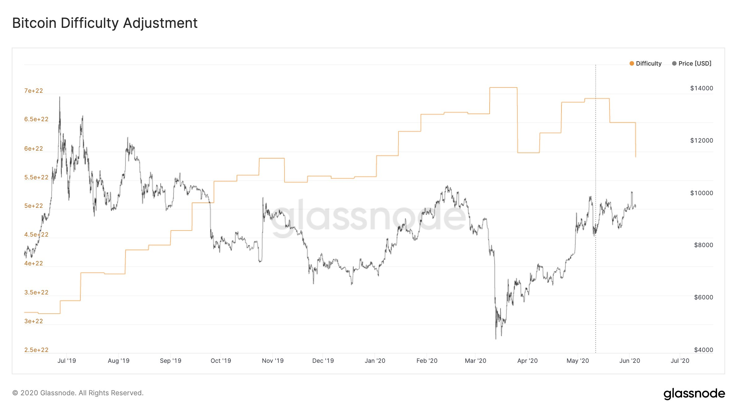 Bitcoin Difficulty Adjustment