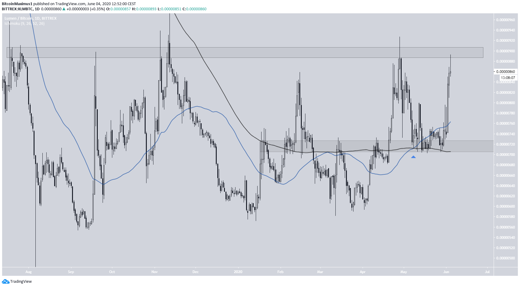 XLM Daily Time-frame