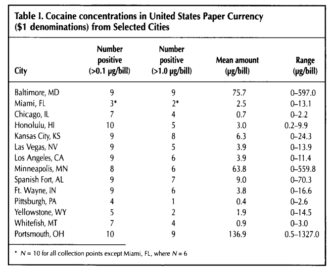 national study showing trace of cocaine beincrypto