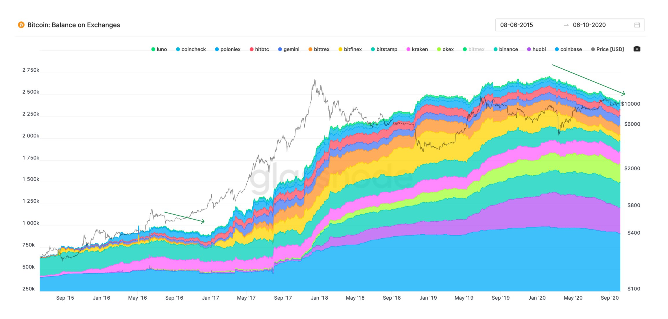 Bitcoin balance on spot exchanges on the decline