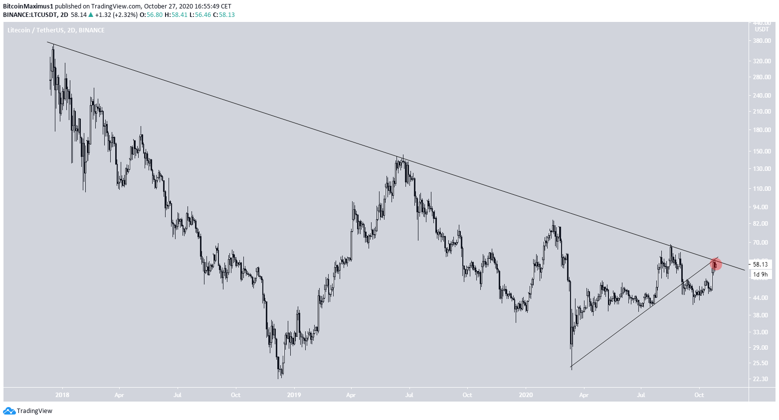 LTC Weekly Resistance Levels