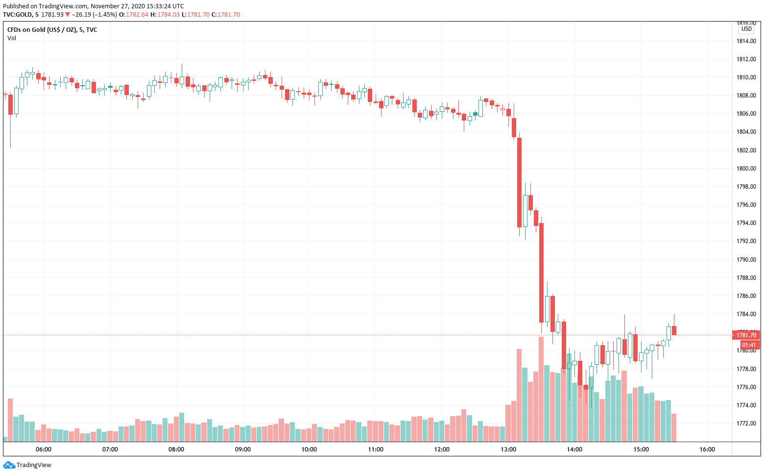 Gold price continues to tank.