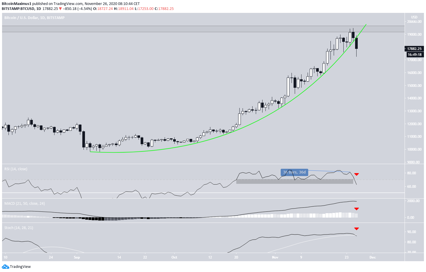 BTC Breakdown